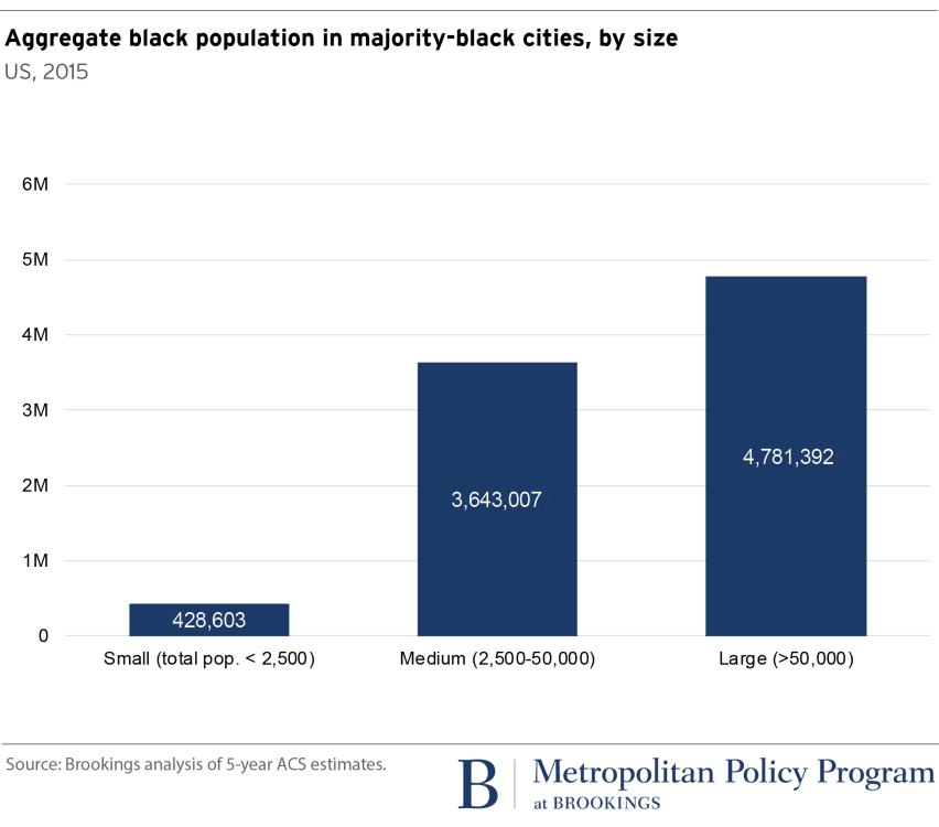 metro_20171004_Aggregate black population in majority-black cities chart