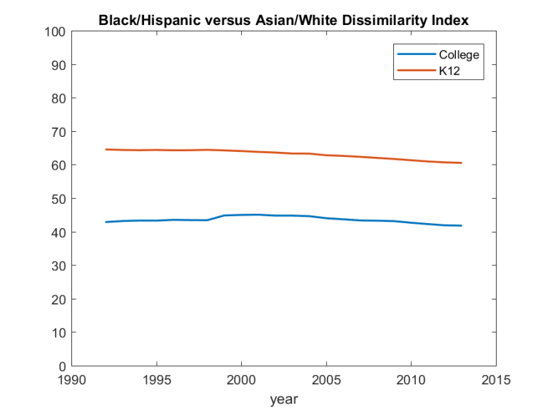 Black-Hispanic versus Asian-white dissimilarity index