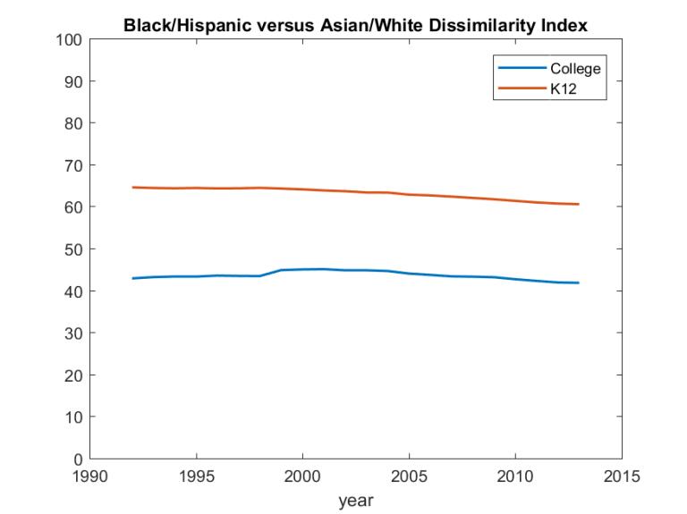 Black-Hispanic versus Asian-white dissimilarity index