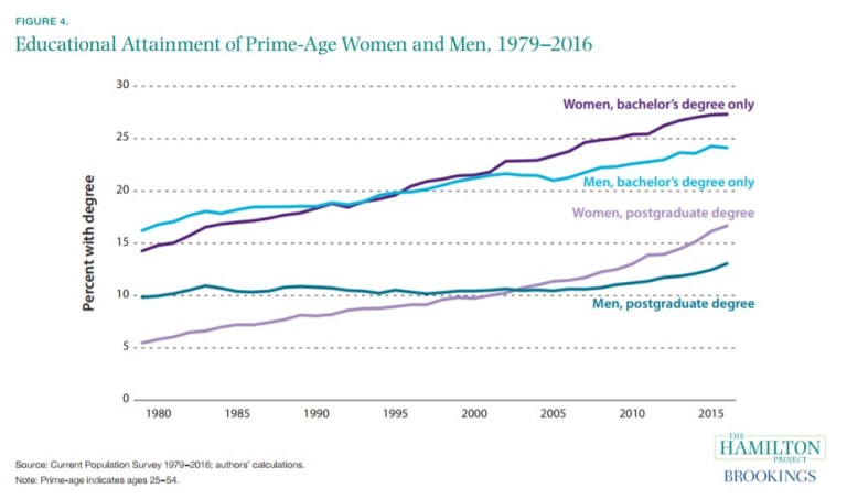 Educational Attainment of Prime-Age Women and Men, 1979-2016.png