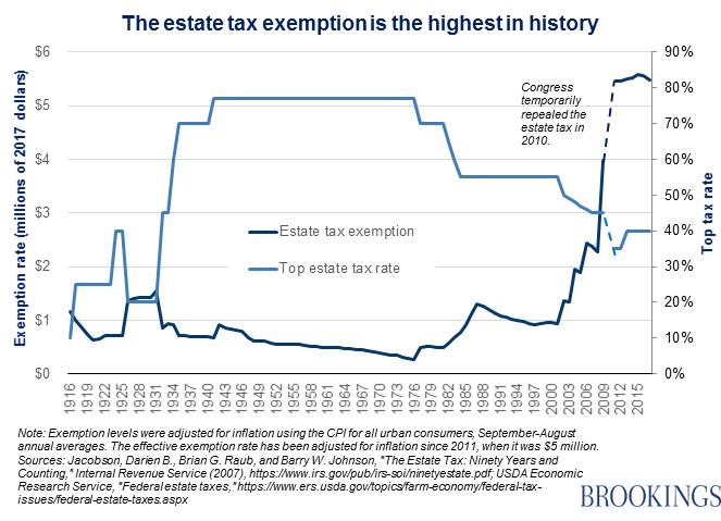 Chart of estate tax exemptions since 1916.