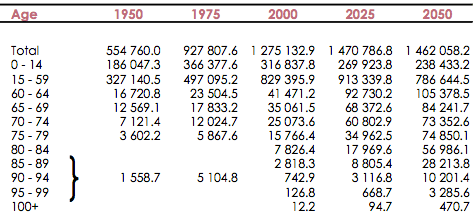 Figure 2: U.N. Population Estimates for China (thousands), 1950-2050