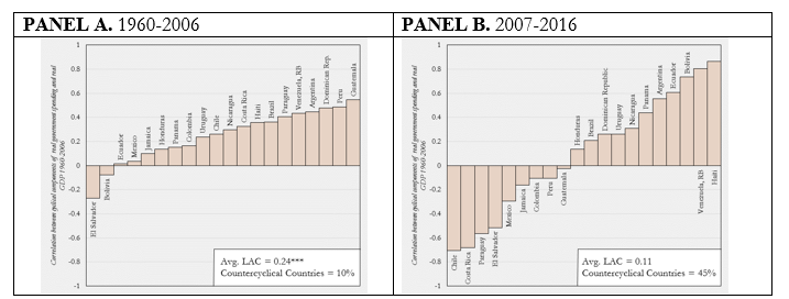 """he y-axis is the correlation between the cyclical components of real government spending and real GDP for the specified period. Cyclical components are calculated using the Hodrick-Prescott filter with the standard smoothing parameter for annual data (6.25). *, **, and *** indicate significance at the 10, 5, and 1 percent level of a standard two-tailed means test respectively. Source: Leaning Against the Wind: Fiscal Policy in Latin America and the Caribbean in a Historical Perspective. LAC Semiannual Report; April 2017. World Bank, Washington, DC. © World Bank. https://openknowledge.worldbank.org/handle/10986/26364 License: CC BY 3.0 IGO."""""""