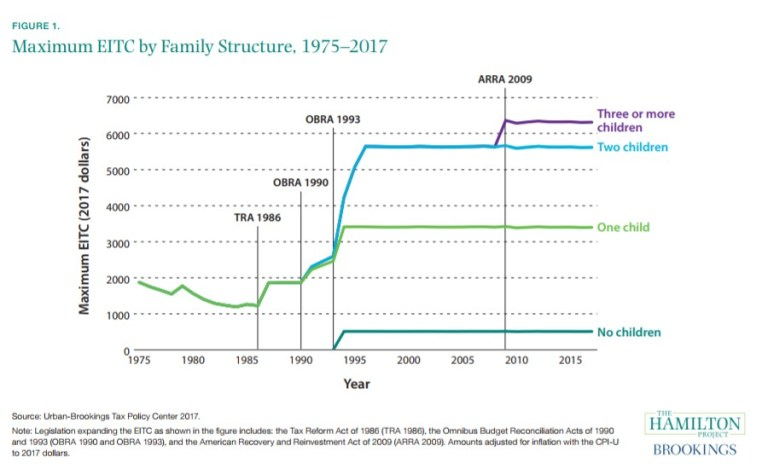 Maximum EITC by Family Structure, 1975-2017.png