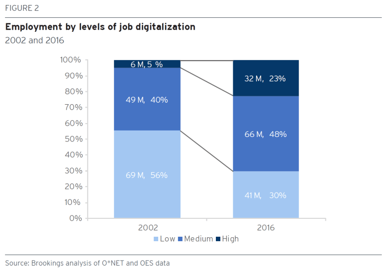 Chart: employment by levels of digitalization