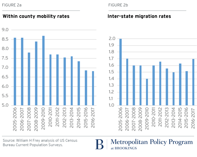 metro_20171120_Mobilty areas and migration rates_William H Frey Figure 2ab