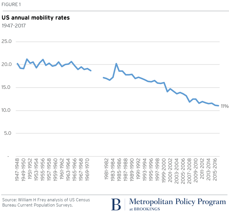 metro_20171120_US Annual mobility rates_ William H Frey Figure 1
