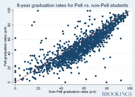Plotting graduation rates of students who receive Pell Grants against those who do not.
