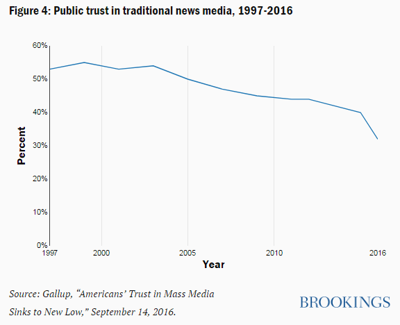 Public trust in traditional news media, 1997-2016