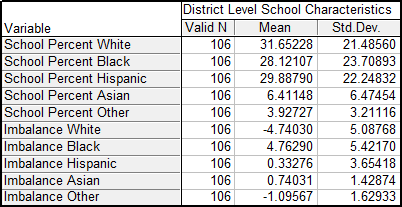 New Evidence On School Choice And Racially Segregated Schools
