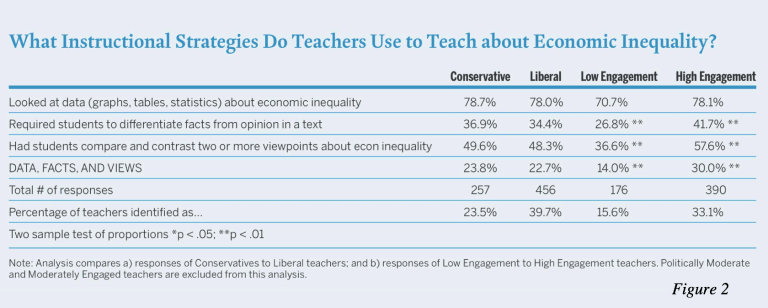 What instructional strategies do teachers use to teach about economic inequality