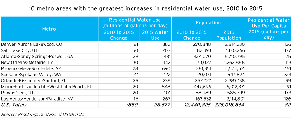 metro_20171204_metro water use greatest increases-01