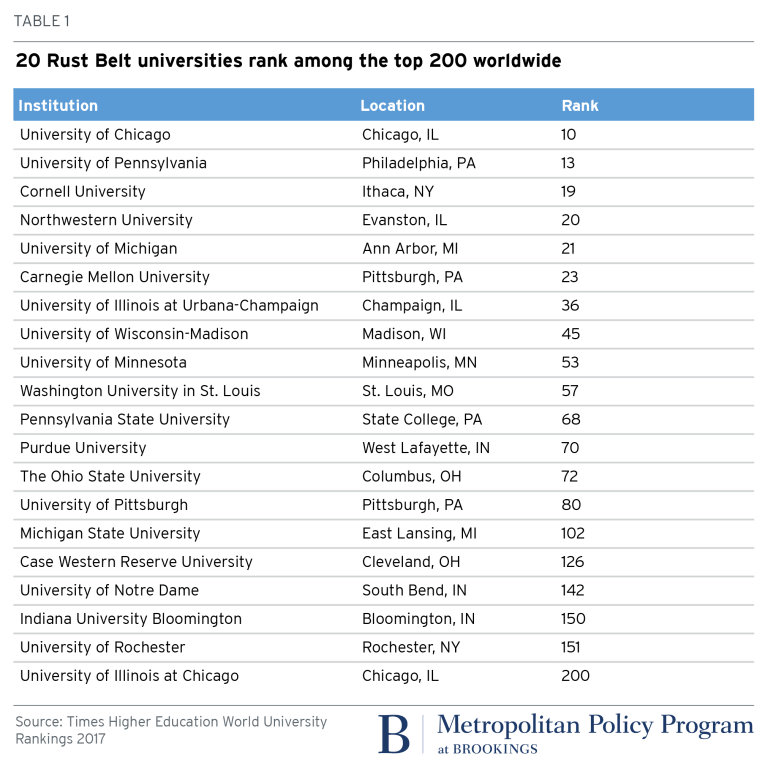 metro_20171215_Table_Rust Belt Universities rank among the top 200 worldwide