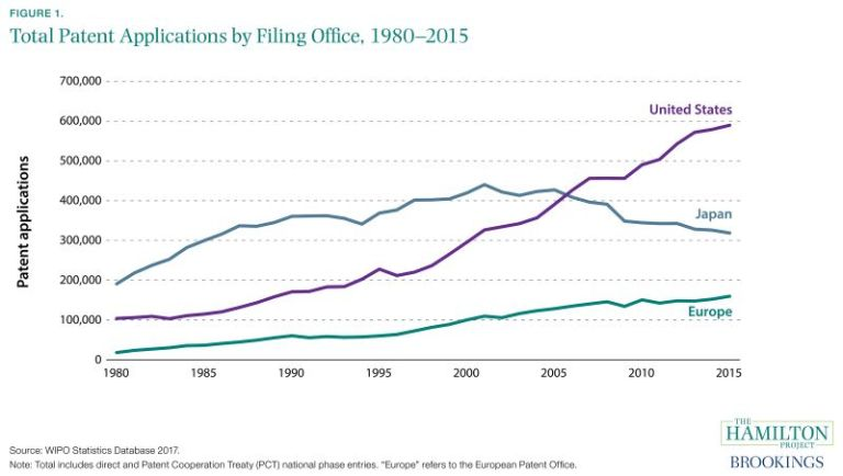 Total Patent Applications by Filing Office, 1980-2015