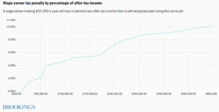 Wage earner tax penalty by percentage of after-tax income.