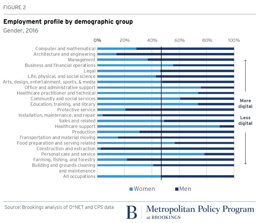 2018.01.16_Metro_Fig2_employment profile