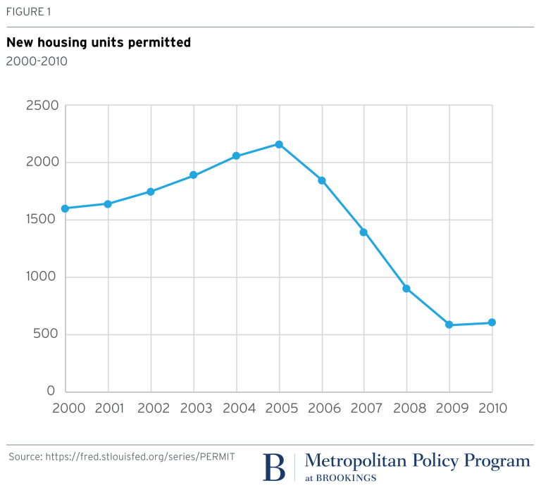 Chart: New housing units permitted