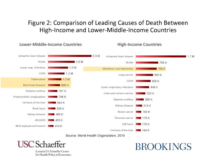 Comparison of leading causes of death between high-income and lower-middle income countries. Tuberculosis and diarrhoeal diseases are highlighted in lower-middle-income countries, whole Alzheimer's and dementias are highlighted in high-income countries