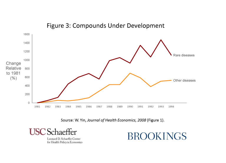 Compounds under development - this line graph uses two lines, one for rare diseases, and one for other diseases, to indicate rare diseases have a higher percentage change of compounds under development relative to 1981