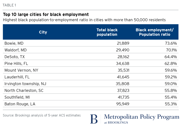 2018.02.01_Metro_Table 1_Top 10 cities for black employment