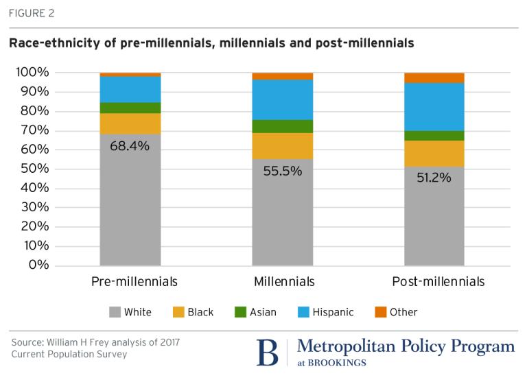 2018.02.27_metro_post-millennial_figures_Bill Frey (1)