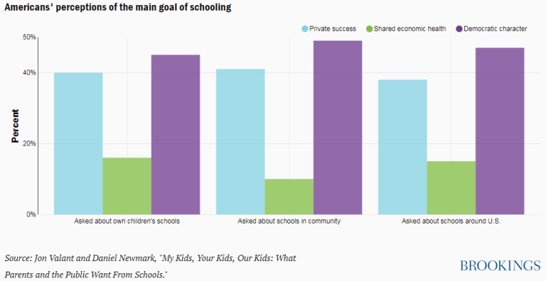 Americans' perceptions of the main goal of schooling