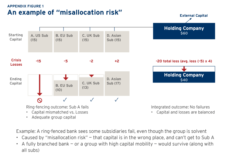 misallocation risk