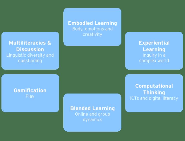 cue_innovative-pedagogies-chart_002