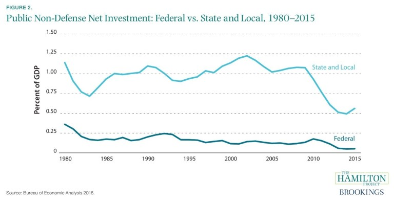 This figure shows federal and state and local funding levels for infrastructure investment