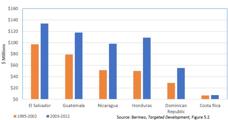 Figure 2 - US development assistance