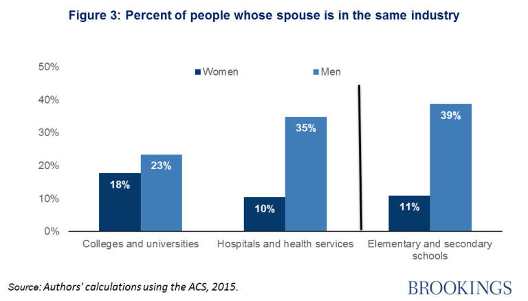 Percent of people whose spouse is in the same industry