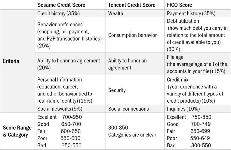 Sesame tencent FICO scores