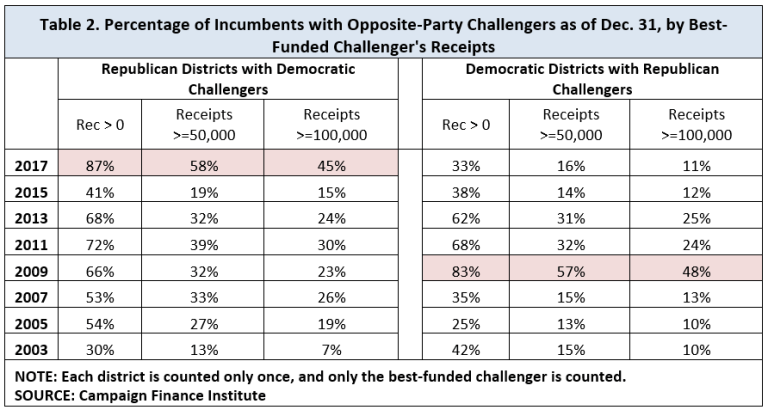 Table 2. Percentage of Incumbents with Opposite-Party Challengers as of Dec. 31, by Best-Funded Challenger's Receipts. The table highlights Democrats in 2017, 87% of whom have raised greater than $0, 58% of whom have raised greater than $50,000, and 45% of whom have raised greater than $100,000. The closest year for Republican challengers is 2009, where the percentages were 83%, 57%, and 48%, respectively.