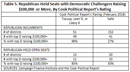 Table 5. Republican-Held Seats in Less-than-Safe Races with Democratic Challengers Raising $100,000 or More. Republican incumbents: 51 Tossup, Lean R, or Likely R, and 152 Safe; 49 in Tossup, Lean R, or Likely R, districts with the top Democrat raising $100K or more, and 41 in Safe Districts with the same; 96% of Tossup, Lean R, or Likely R districts with a $100+ Dem challenger, and 27% of the Safe districts with the same.