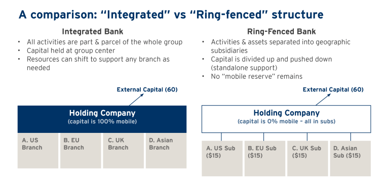 integrated vs. ring fenced banks