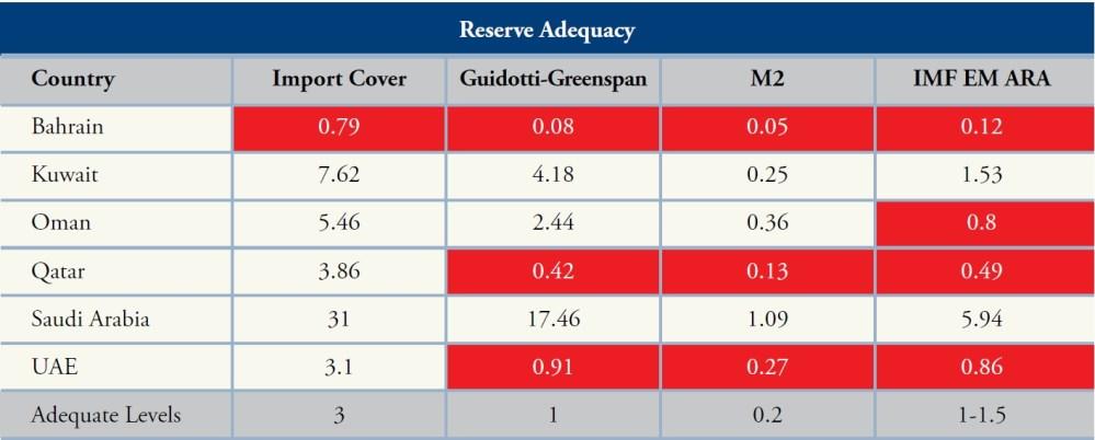 Reserve Adequacy Metrics, October 2017