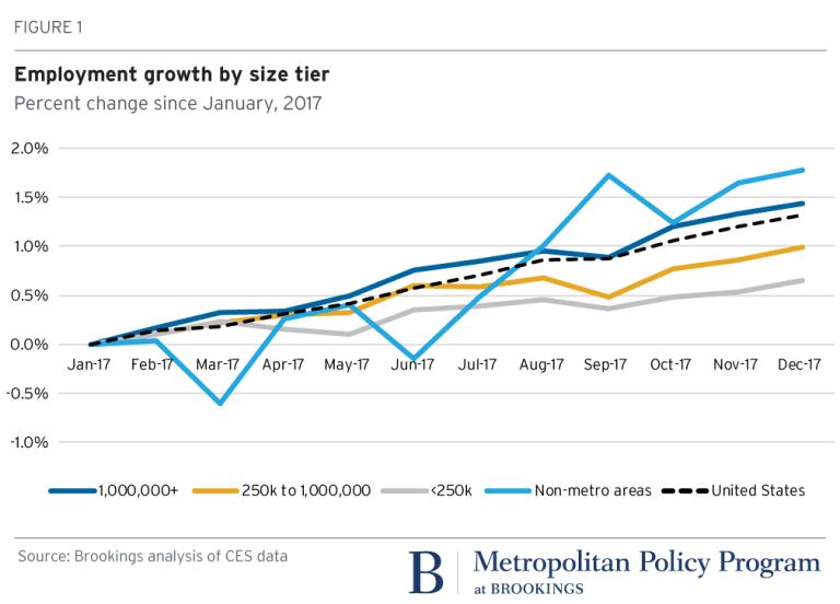 2018.03.14_metro_Employment growth_Mark Muro-01