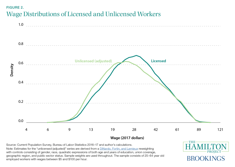 This figure shows the wage distribution of licensed and unlicensed workers.