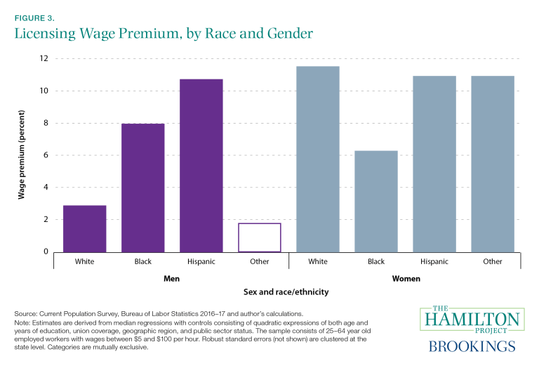 This figure shows the wage premium for licensed workers across race and gender.