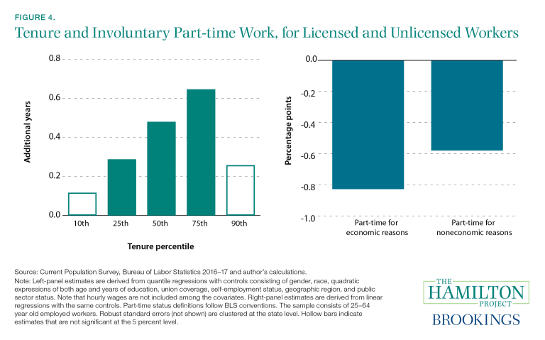 This figure shows the tenure of licensed and unlicensed workers, as well as the proportion who are part-time workers involuntarily.