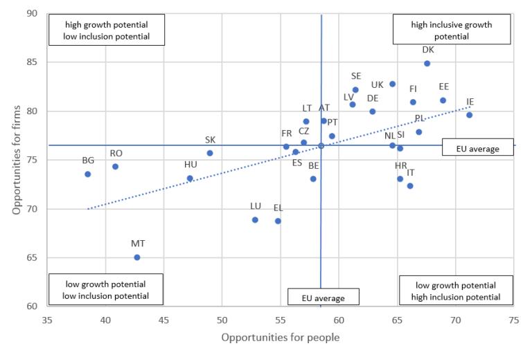 Figure 1. EU Growth