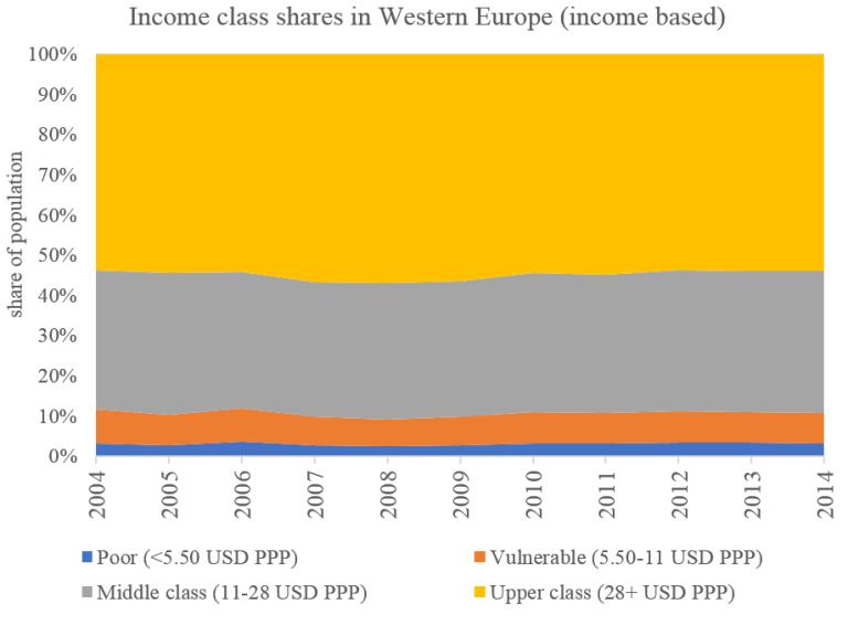 Figure 1_european middle class