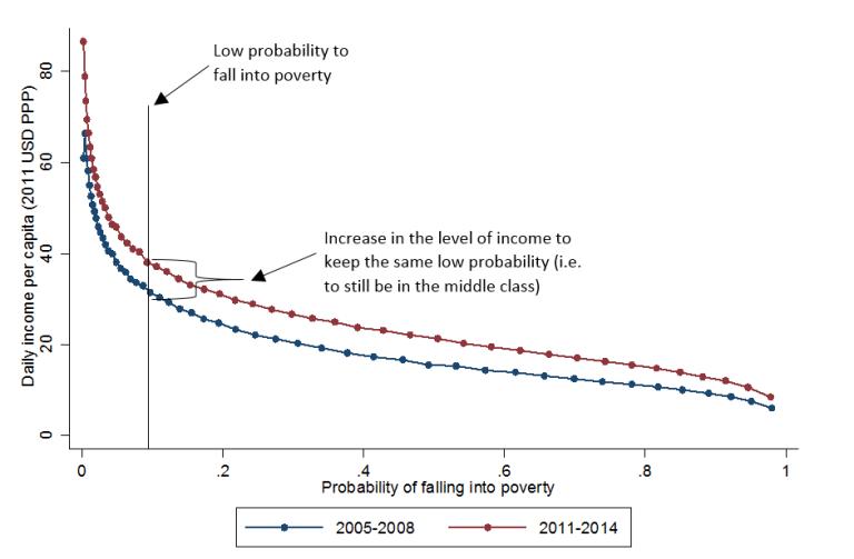 Figure 2_vulnerable middle class EU