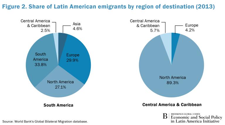 Global_Spotlight_LA_Emigrants_Fig2
