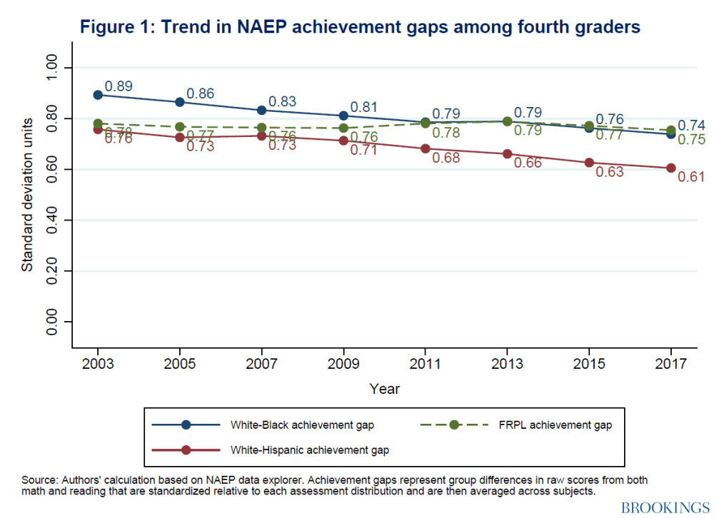 Trend in NAEP achievement gaps among fourth graders