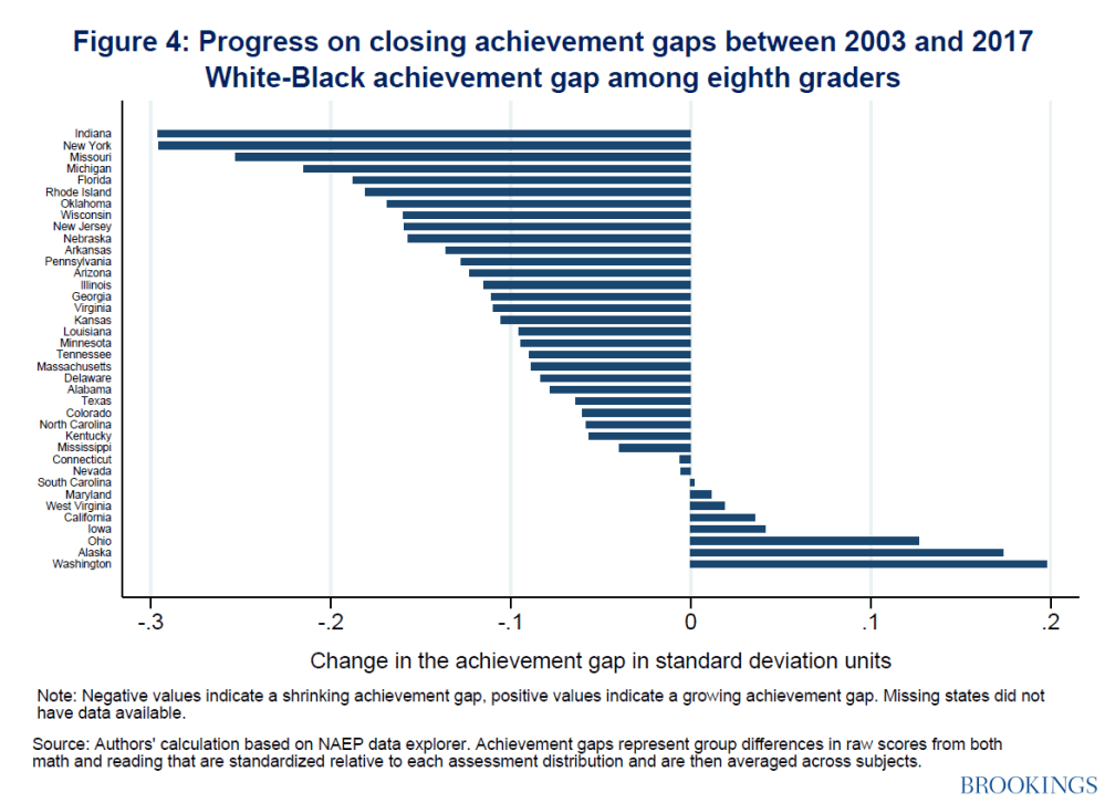 Progress on closing achievement gaps between 2003-2017 white-black achievement gap among eighth graders