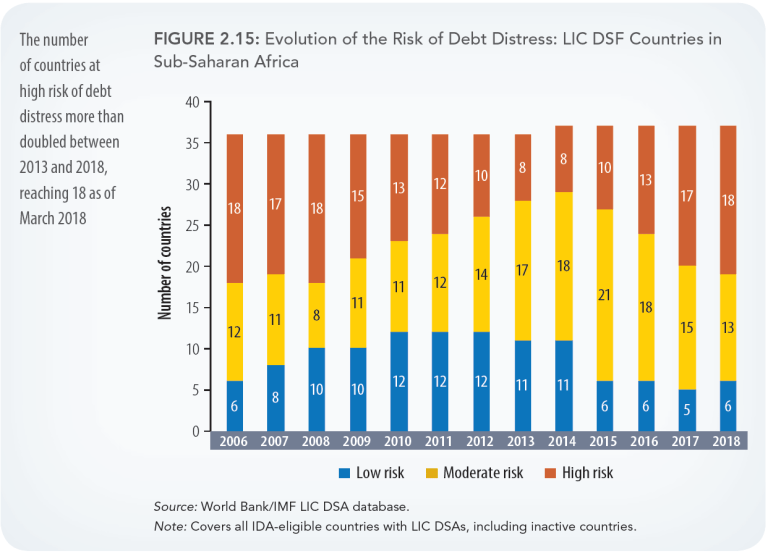 "More notably, debt composition has also been changing extremely fast, as countries are moving toward short-term maturities and market-led debts, and away from concessions and long-term financing. This situation exposes African countries to new type of risks, very complex market-led risks that countries are ""not well-equipped to manage,"" according to Zeufack. It is uncertain if Africa will be able to service the debt (especially since the maturities are mismatched in tightening fiscal spaces). Also worrying is the fact that countries are not necessarily using this debt efficiently. On the contrary, moderate borrowers (with a 10- to 20-point increase of average public borrowing debt between 2012 and 2017) are mostly borrowing for consumption instead of investing. If heavy borrowers (with more than a 20-point increase of average public borrowing debt between 2012 and 2017) are investing, they are not doing so efficiently. These factors are lowering growth in many of these countries."