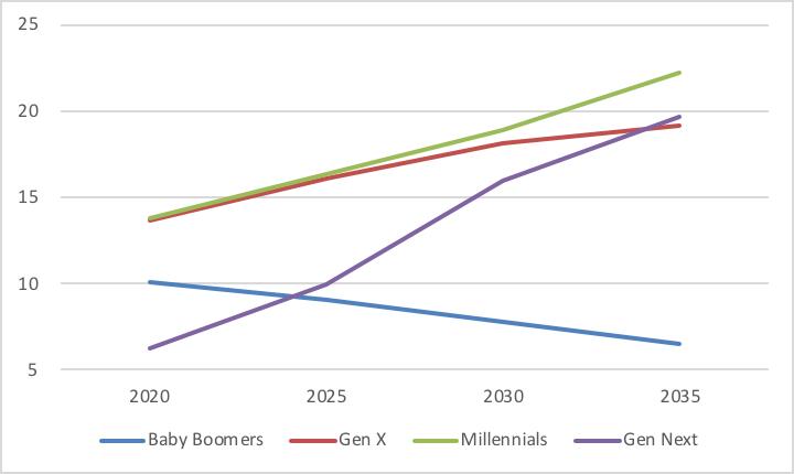 Global_figure 1_millennials income_2030