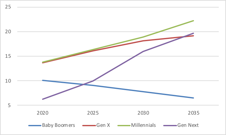 Global_figure 1_millennials income_2030
