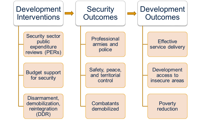 global_figure 1_the security development nexus